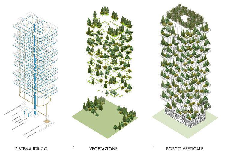 Bosco Verticale a Milano, schemi dei sistemi idrico e vegetazione