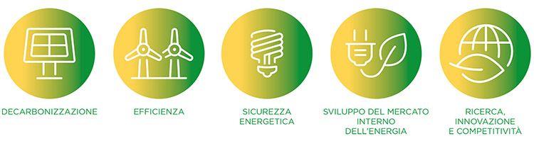 Il piano del Green Deal in Europa