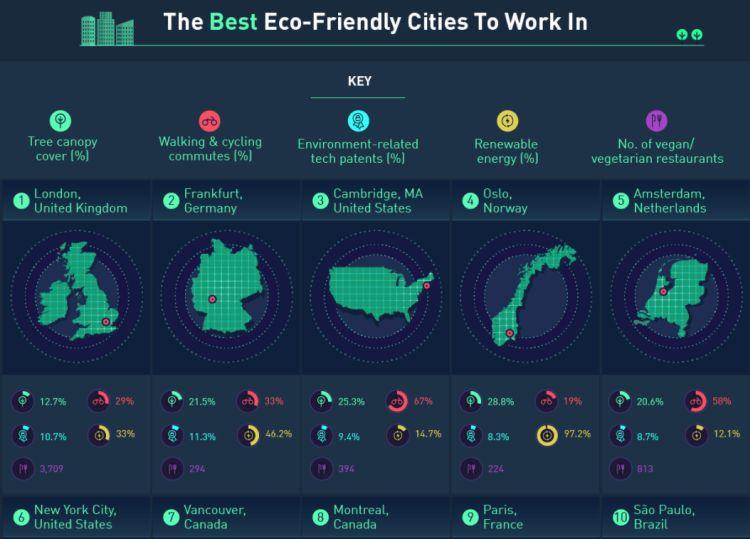 Green city in Europa: la classifica delle città più verdi