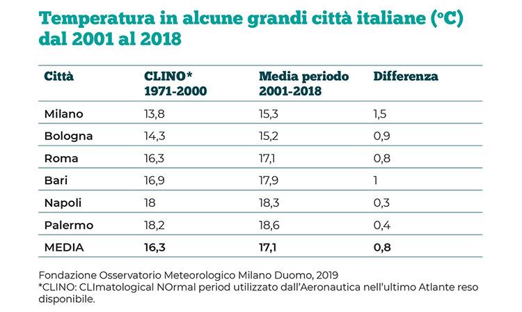 Temperatura nelle grandi città italiane dal 2001 al 2018