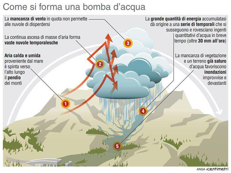 Cos'è e come si forma una bomba d'acqua