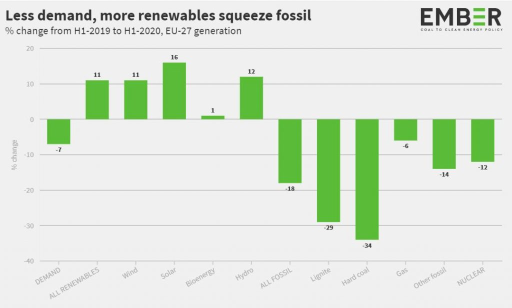 Produzione da rinnovabili e fossili nei primi 6 mesi del 2020 in Europa