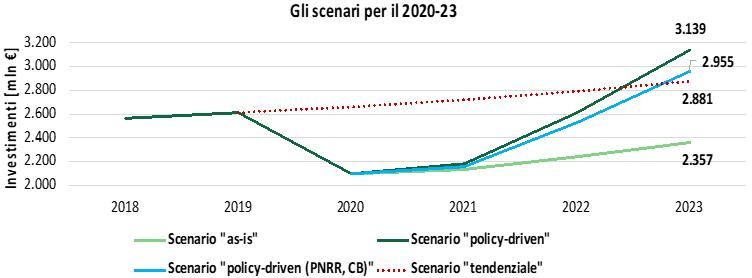 Efficienza energetica industria: gli scenari per il 2020-2023
