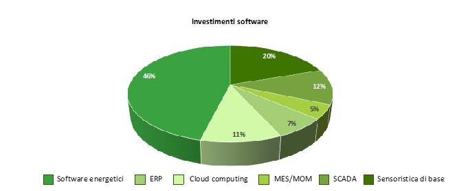 Investimenti in efficienza energetica in tecnologie software nel comparto industriale nel 2019