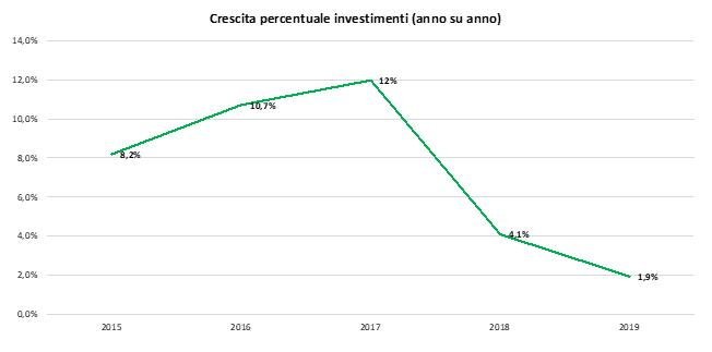 Trend investimenti in efficienza energetica nel comparto industriale 2015/2019