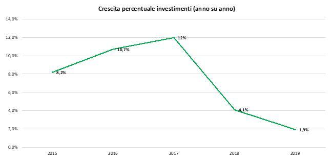 Trend investimenti in efficienza energetica nel comparto industriale 2015/2019