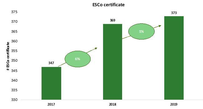 Esco certificate in Italia