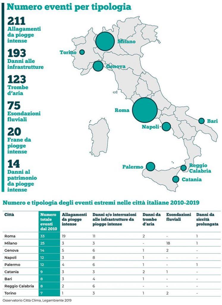 Legambiente: eventi disastrosi nelle città italiane