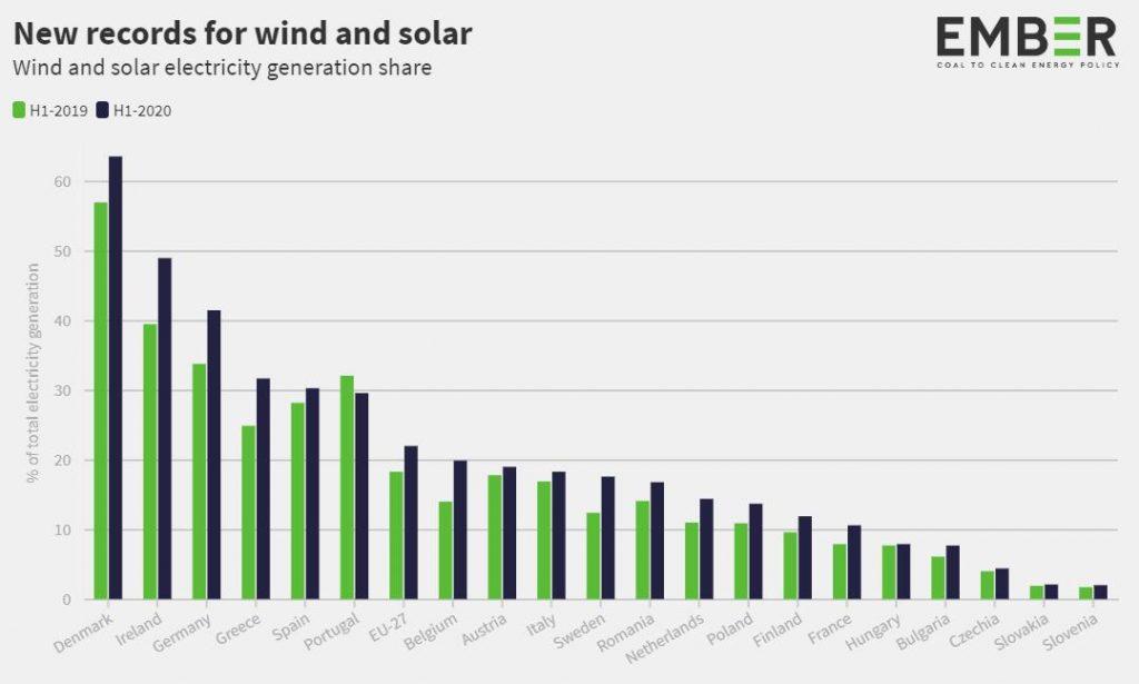 Record fotovoltaico ed eolico in Europa nei primi 6 mesi del 2020