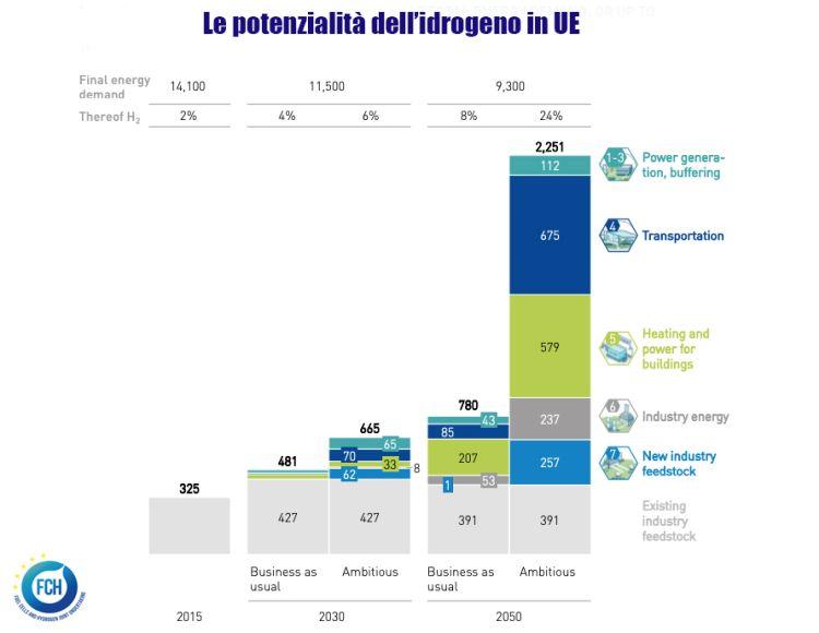 Le potenzialità dell'idogeno in UE