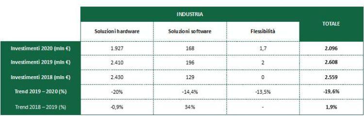 investimenti in efficienza energetica nel comparto industriale dal 2018 al 2020
