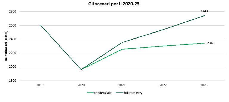 Investimenti delle aziende in efficienza energetica periodo 2020/2023