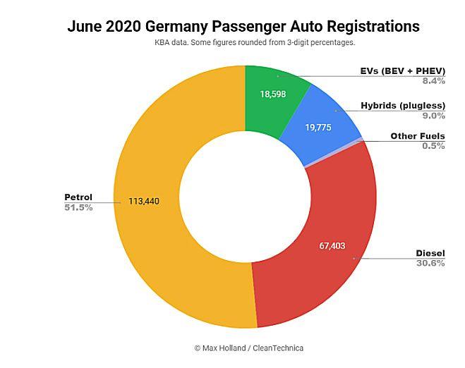 Dati a giugno del mercato delle auto in Germania