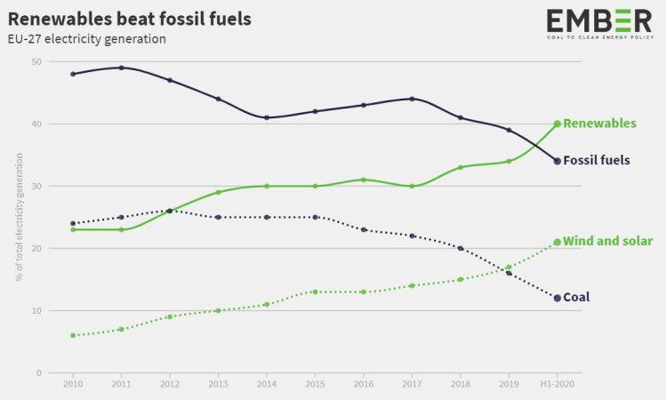 Produzione di energia da fonti fossili e rinnovabili in Europa dal 2010