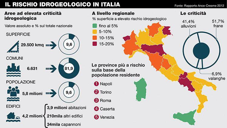 Il rischio idrogeologico in Italia