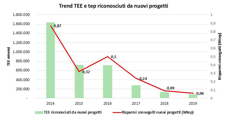 Efficienza energetica nelle industrie: trend TEE