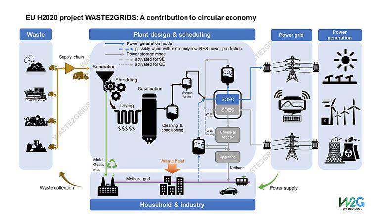 Waste2Grids: cos'è e come funziona