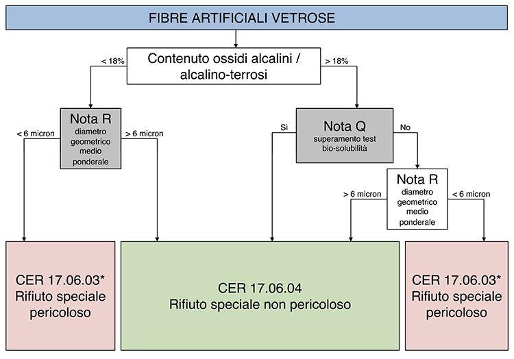 Classificazione di pericolosità delle Fibre artificiali vetrose