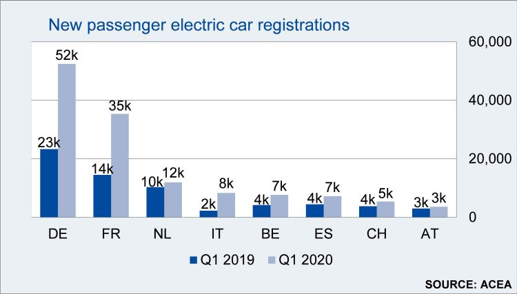 Immatricolazioni auto elettriche nel primo trimestre 2020 rispetto allo stesso periodo 2019