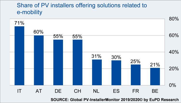 Più della metà degli installatori FV in Italia, Austria, Germania e Svizzera offre soluzioni specifiche per la mobilità elettrica