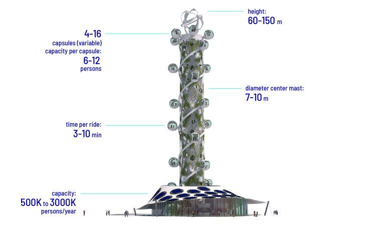 Spiral Tower: la prima attrazione turistica neutrale dal punto di vista climatico