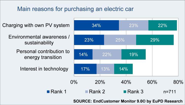 Le ragioni che spingono l'acquisto di un'auto elettrica