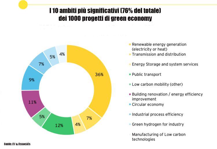 Energia, trasporti, industria: 1000 progetti di green economy