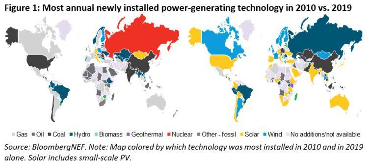 La capacità di produzione di energia elettrica nel mondo dal 2010 al 2019 tra fossili e rinnovabili
