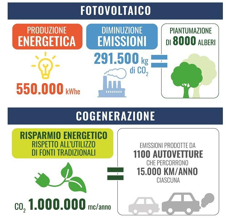 Fotovoltaico e cogenerazione