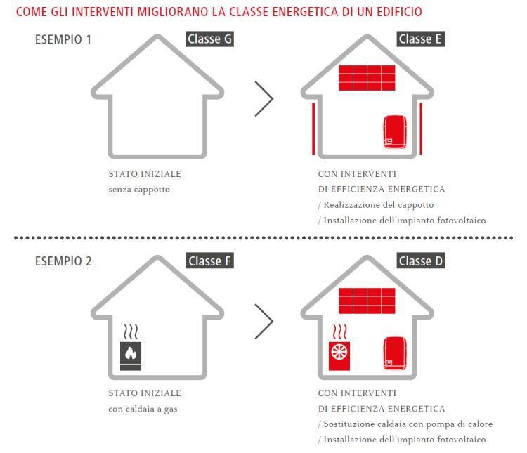 Superbonus 110%: gli interventi che migliorano la classe energetica dell'edificio
