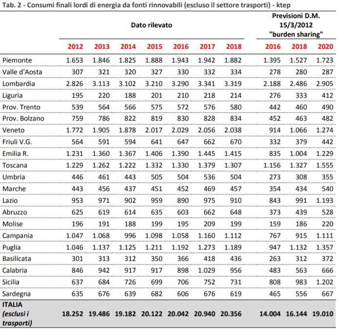 Consumi energie rinnovabili nelle regioni al 2018 e obiettivi burden sharing