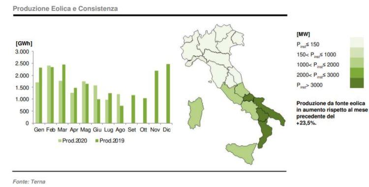 eolico: produzione e consistenza ad agosto 2020