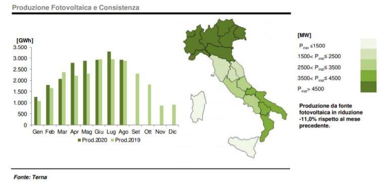 fotovoltaico: produzione e consistenza ad agosto 2020
