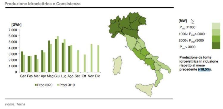 Idroelettrico: produzione e consistenza ad agosto 2020