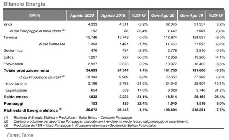 Bilancio energetico tra termico e rinnovabili ad agosto 2020