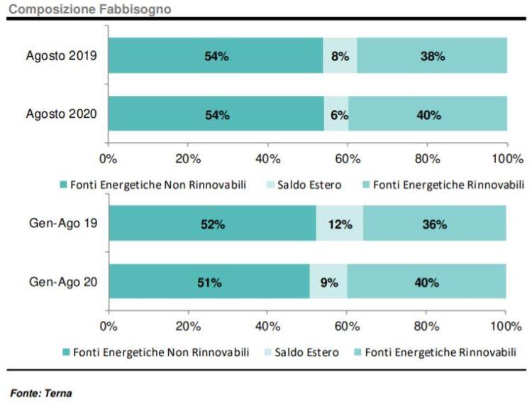 Agosto 2020: composizione fabbisogno energetico tra rinnovabili e termiche