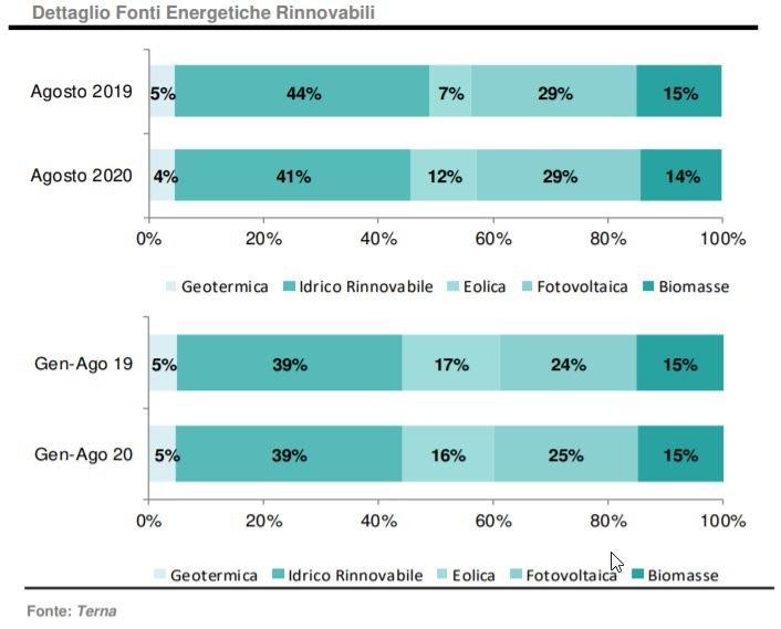 Agosto 2020: produzione elettrica da fonti energetiche rinnovabili