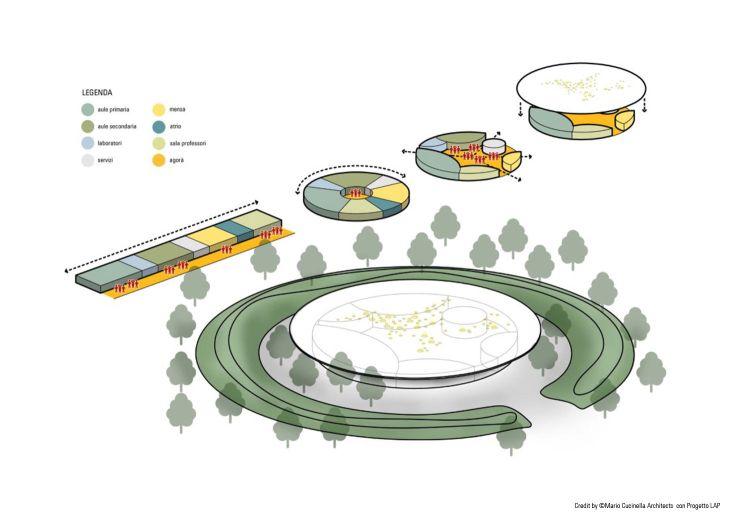 Il concept progettuale della scuola di Pacentro