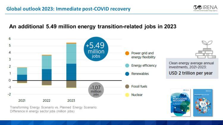 Irena: la transizione energetica sostenibile creerà 5.5 milioni di posti di lavoro