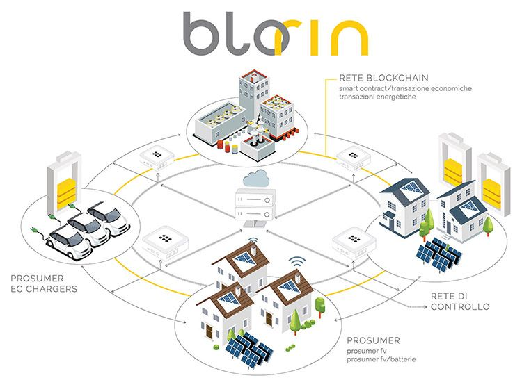 Progetto Blockchain per le Rinnovabili (BloRin)