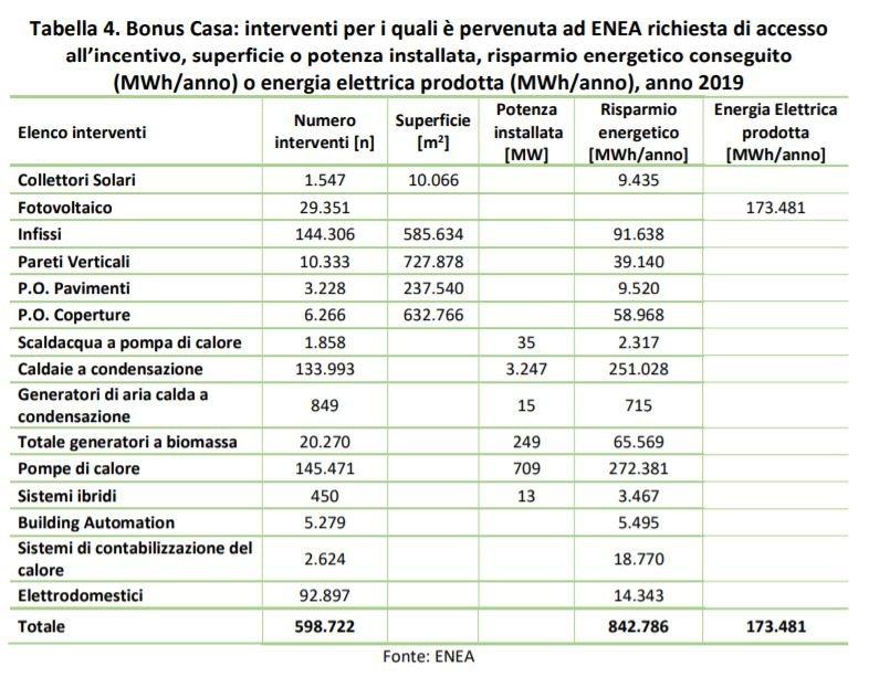 I numeri del Bonus Casa del 50% nel 2019. Fonte Enea