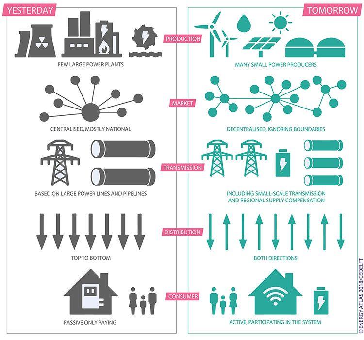 Comunità energetiche, autoconsumo e off-grid in Italia