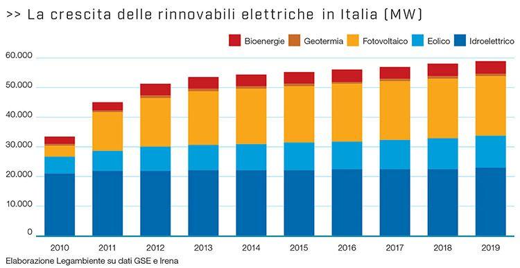 La crescita delle rinnovabili elettriche in Italia