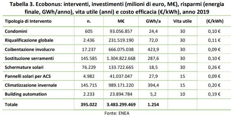 I numeri dell'ecobonus in Italia nel 2019. Dati Enea