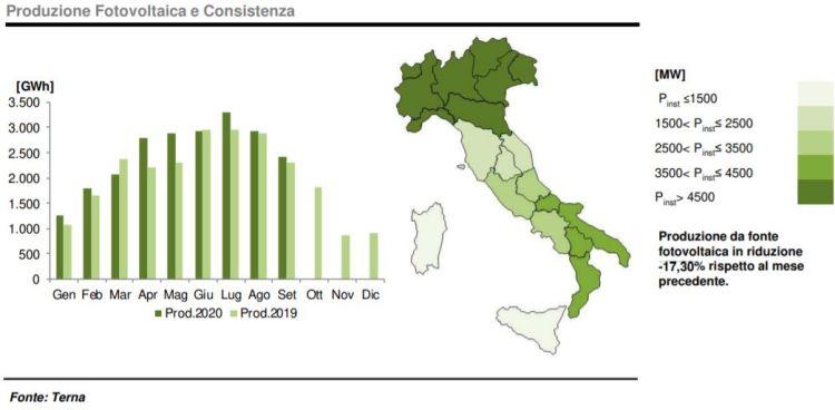 Fotovoltaico: produzione e consistenza a settembre 2020