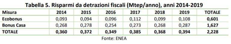 Risparmi da detrazioni fiscali nel periodo 2014-2019. Fonte Enea