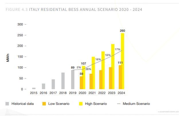 Mercato storage in Italia, previsioni di sviluppo 2020-2024