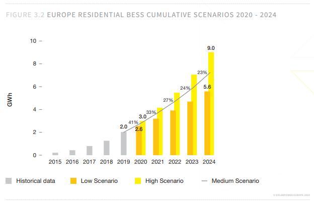 Storage: i possibili scenari di sviluppo in Europa dal 2020 al 2024