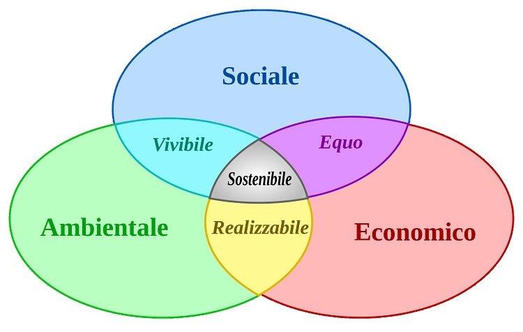 Le componenti della sostenibilità per le città del futuro