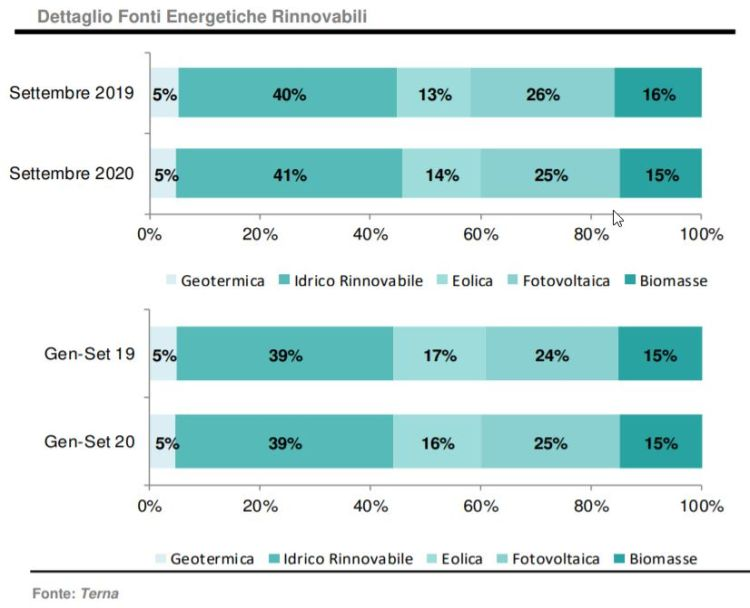 Terna: dettaglio produzione da rinnovabili a settembre 2020